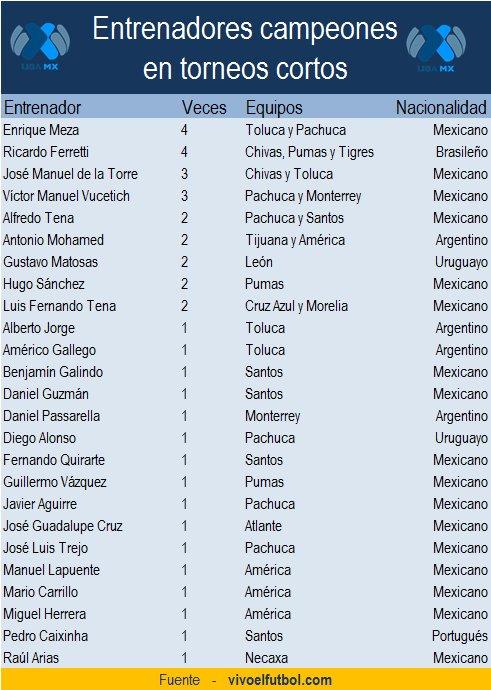 Entrenadores campeones en torneos cortos del futbol mexicano