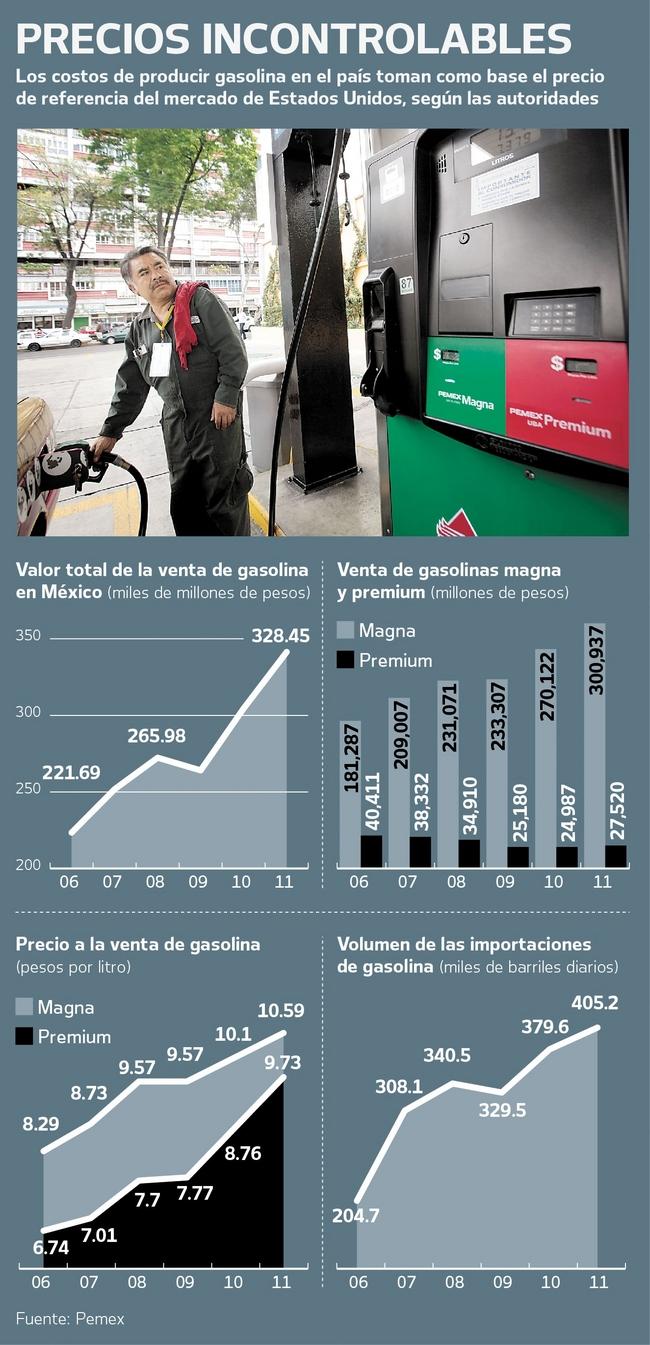 Las causas del gasto de la gasolina en audi а6