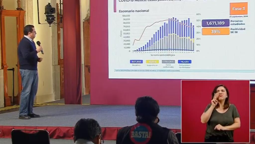 México supera los 730 mil contagios por COVID-19. Noticias en tiempo real